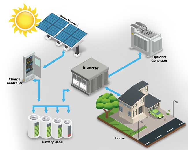 Graphics representation of a hybrid solar installation