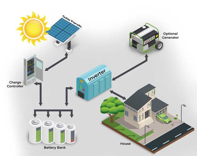 Graphics representation of a solar installation that is off the grid