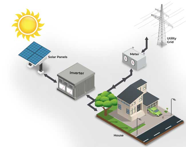 Graphics representation of a solar installation connected to the utility grid