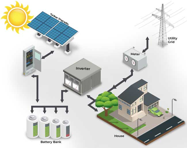 Graphics representation showing a solar installation also connected to a utility grid